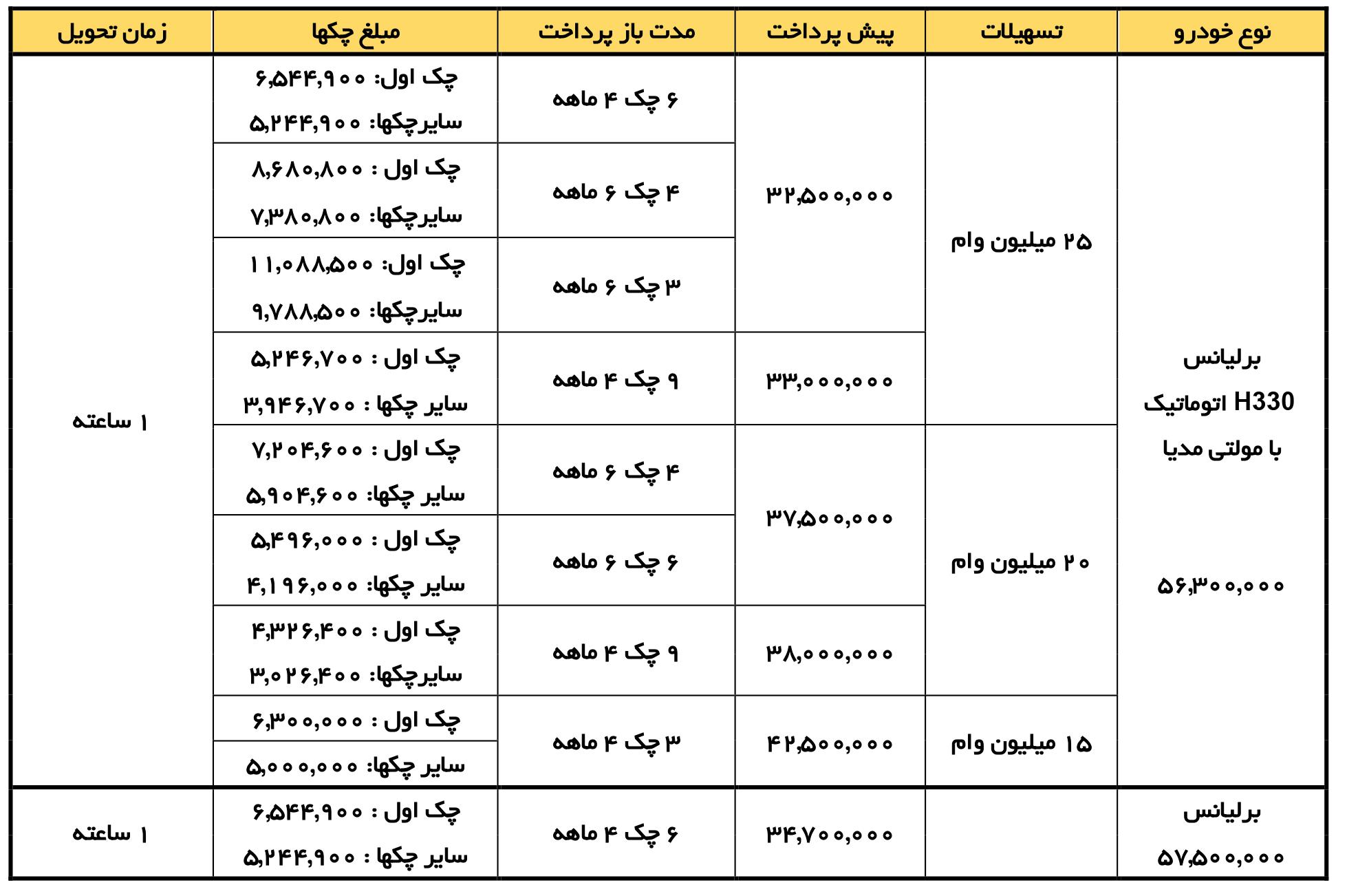 جدول فروش برلیانس